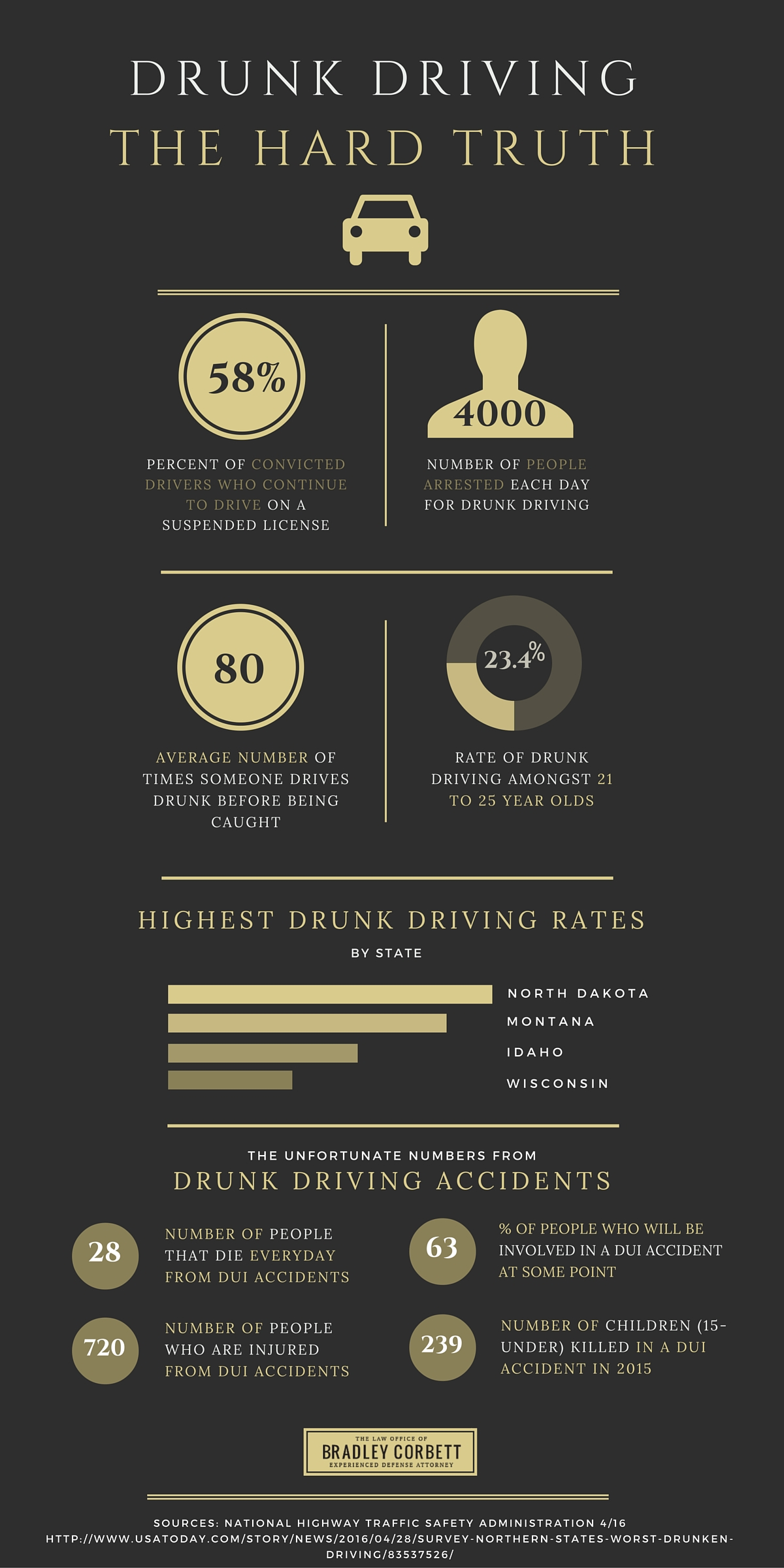 Drunk Driving Facts Infographic Bradley Corbett Law